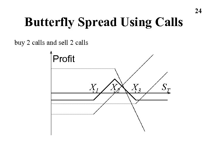 Butterfly Spread Using Calls buy 2 calls and sell 2 calls Profit X 1