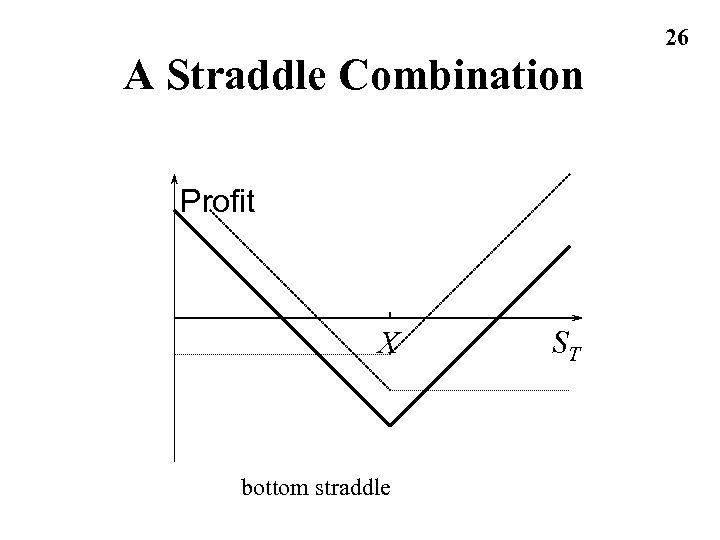 A Straddle Combination Profit X bottom straddle ST 26