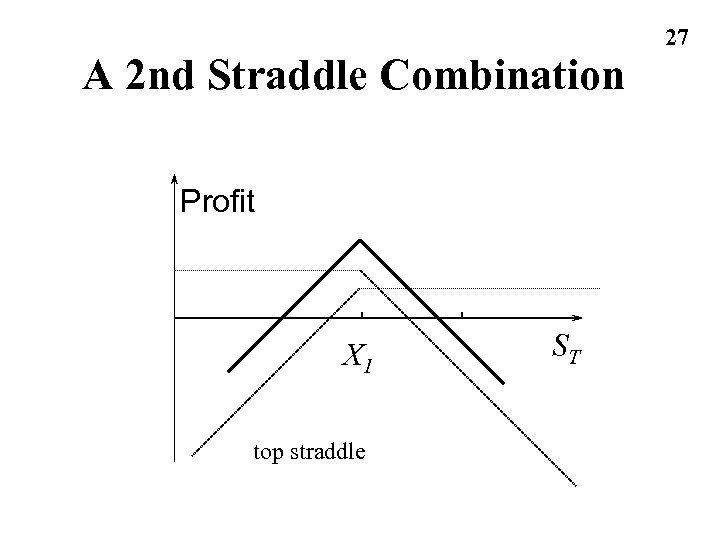 A 2 nd Straddle Combination Profit X 1 top straddle ST 27