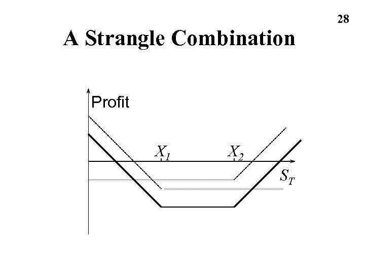 A Strangle Combination Profit X 1 X 2 ST 28