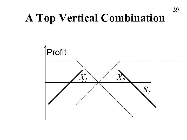 A Top Vertical Combination Profit X 1 X 2 ST 29