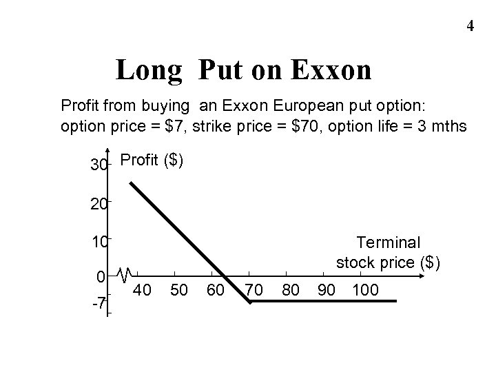 4 Long Put on Exxon Profit from buying an Exxon European put option: option