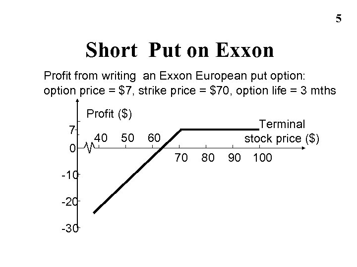 5 Short Put on Exxon Profit from writing an Exxon European put option: option