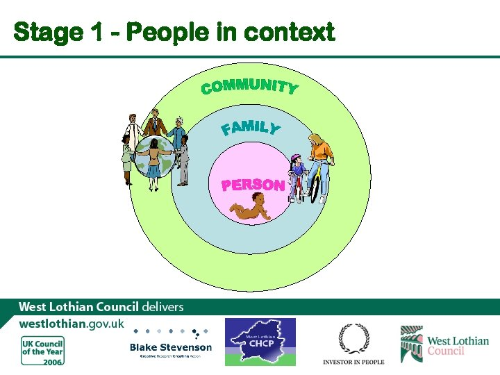 Stage 1 - People in context