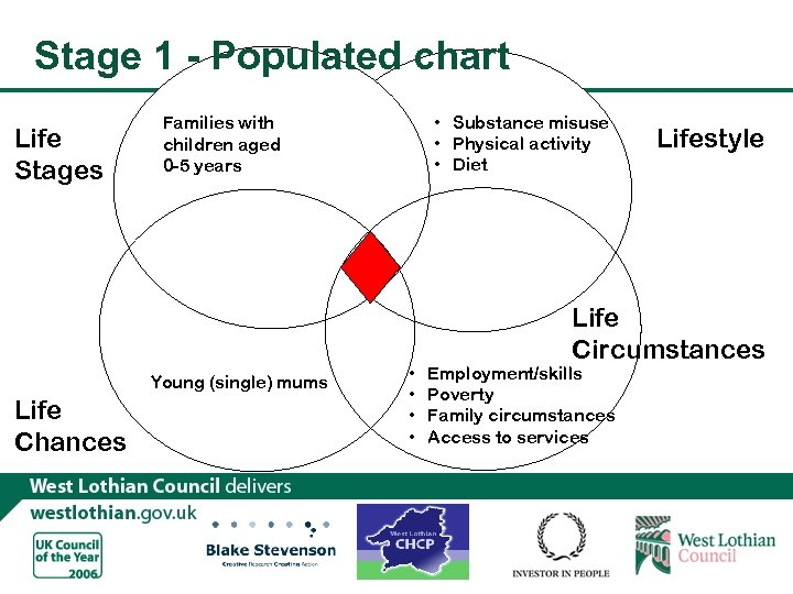 Stage 1 - Populated chart Life Stages Young (single) mums Life Chances • Substance