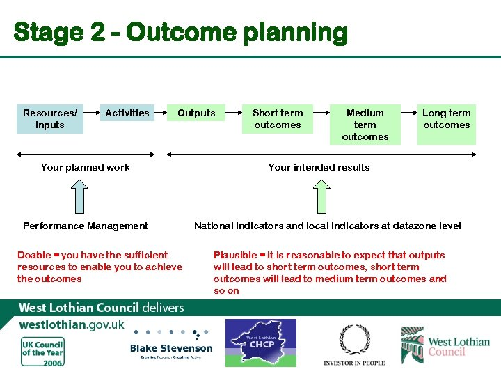 Stage 2 - Outcome planning Resources/ inputs Activities Outputs Your planned work Performance Management