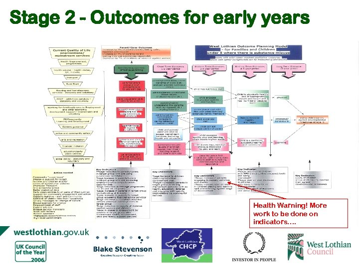 Stage 2 - Outcomes for early years Health Warning! More work to be done