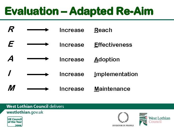 Evaluation – Adapted Re-Aim R Increase Reach E Increase Effectiveness A Increase Adoption I
