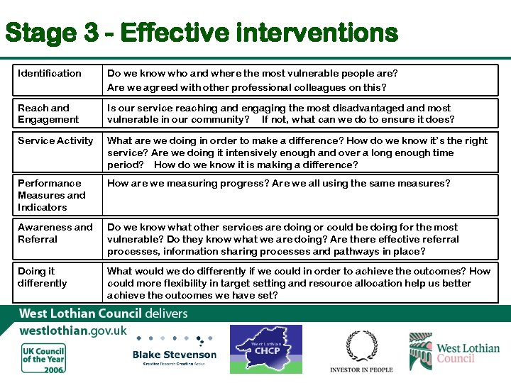 Stage 3 - Effective interventions Identification Do we know who and where the most