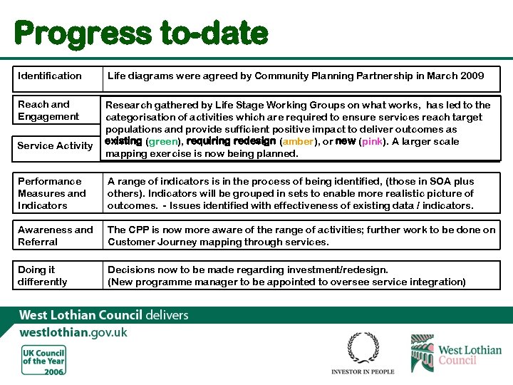 Progress to-date Identification Life diagrams were agreed by Community Planning Partnership in March 2009