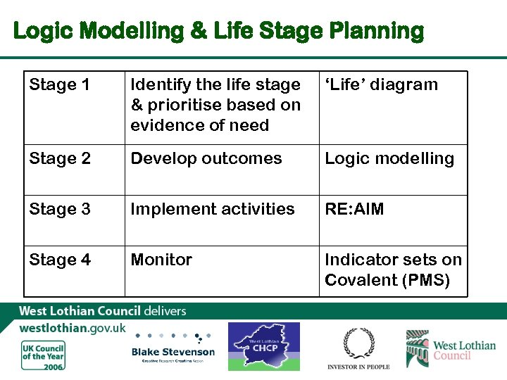 Logic Modelling & Life Stage Planning Stage 1 Identify the life stage & prioritise