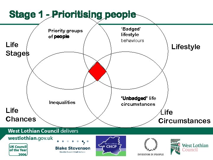Stage 1 - Prioritising people Priority groups of people Life Stages Inequalities Life Chances