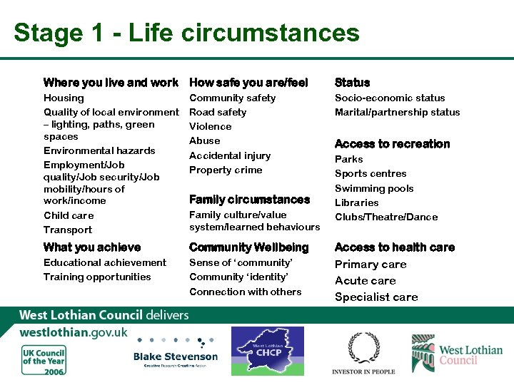 Stage 1 - Life circumstances Where you live and work How safe you are/feel