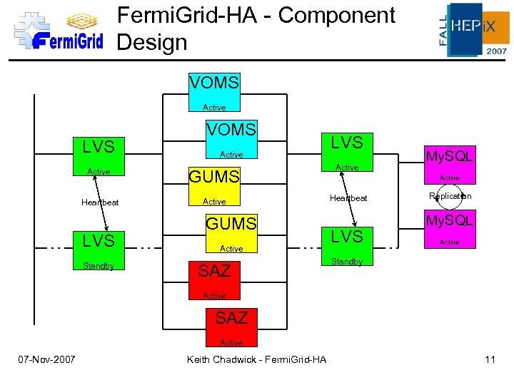 Fermi. Grid-HA - Component Design VOMS Active LVS Active GUMS Active Heartbeat LVS Standby