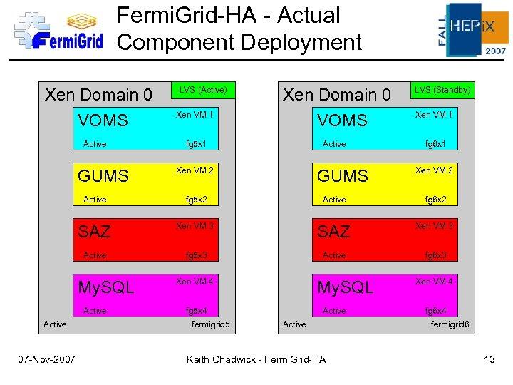 Fermi. Grid-HA - Actual Component Deployment Xen Domain 0 VOMS Active GUMS LVS (Active)