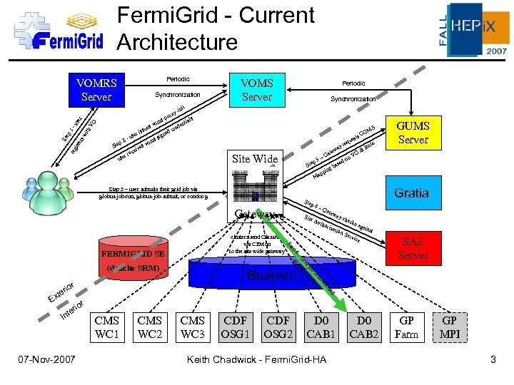 Fermi. Grid - Current Architecture Periodic VOMRS Server nit y-i th -u VO ser