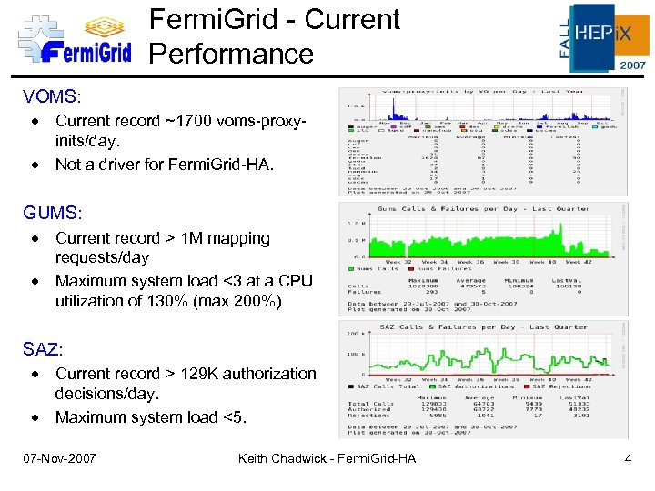 Fermi. Grid - Current Performance VOMS: Current record ~1700 voms-proxyinits/day. Not a driver for