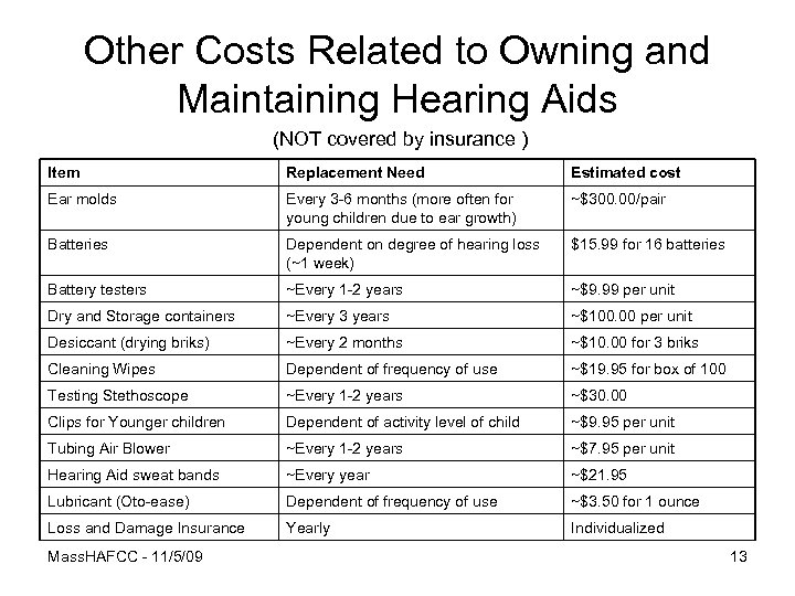 Other Costs Related to Owning and Maintaining Hearing Aids (NOT covered by insurance )