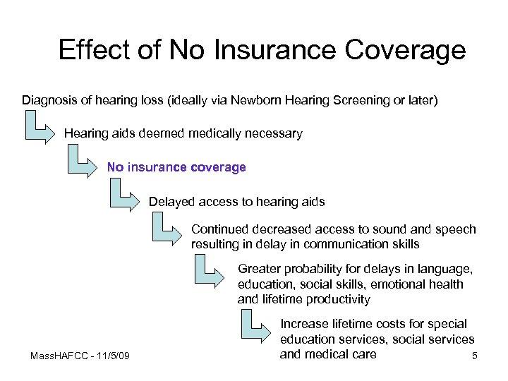 Effect of No Insurance Coverage Diagnosis of hearing loss (ideally via Newborn Hearing Screening