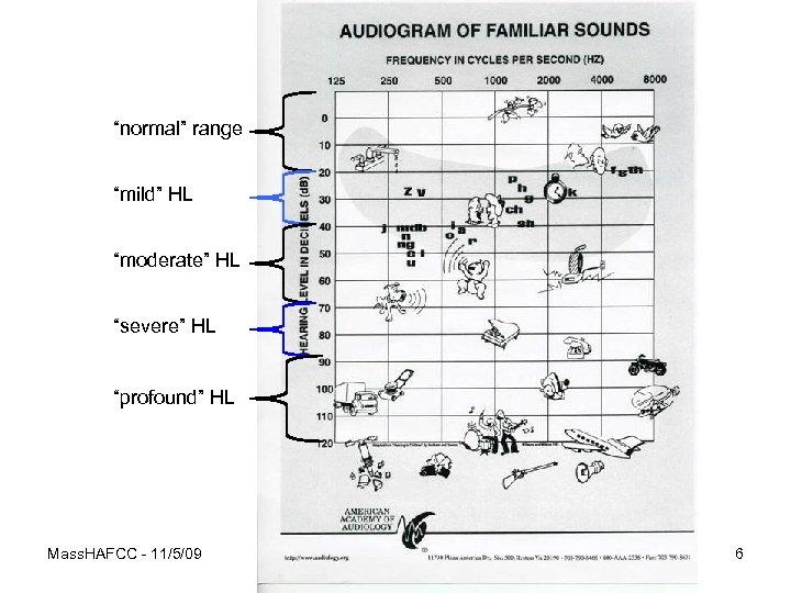 """""""normal"""" range """"mild"""" HL """"moderate"""" HL """"severe"""" HL """"profound"""" HL Mass. HAFCC - 11/5/09"""