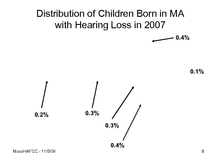 Distribution of Children Born in MA with Hearing Loss in 2007 0. 4% 0.