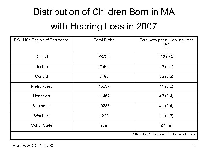 Distribution of Children Born in MA with Hearing Loss in 2007 EOHHS* Region of