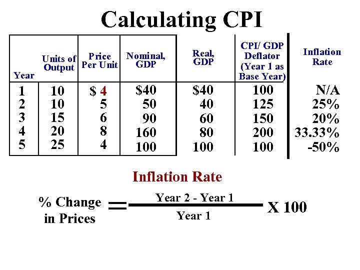 Calculating CPI Year 1 2 3 4 5 Nominal, Units of Price GDP Output