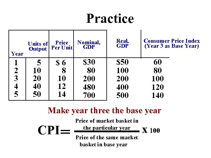 Practice Year 1 2 3 4 5 Nominal, Units of Price GDP Output Per