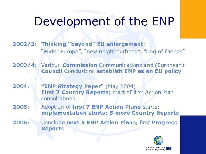 """Development of the ENP 2002/3: Thinking """"beyond"""" EU enlargement: """"Wider Europe"""", """"new neighbourhood"""", """"ring"""