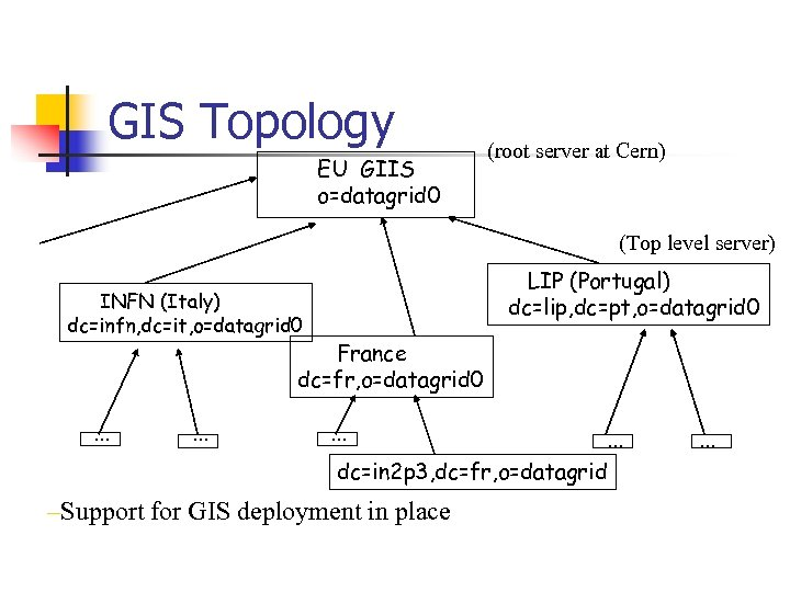 GIS Topology EU GIIS o=datagrid 0 (root server at Cern) (Top level server) LIP
