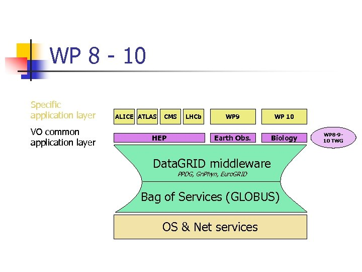 WP 8 - 10 Specific application layer VO common application layer ALICE ATLAS CMS