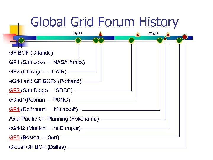 Global Grid Forum History 1999 GF BOF (Orlando) GF 1 (San Jose — NASA