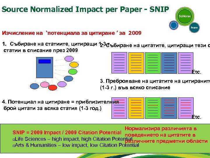 Source Normalized Impact per Paper - SNIP Изчисление на 'потенциала за цитиране ' за