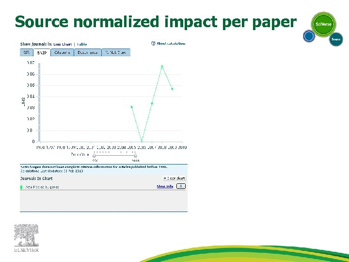 Source normalized impact per paper