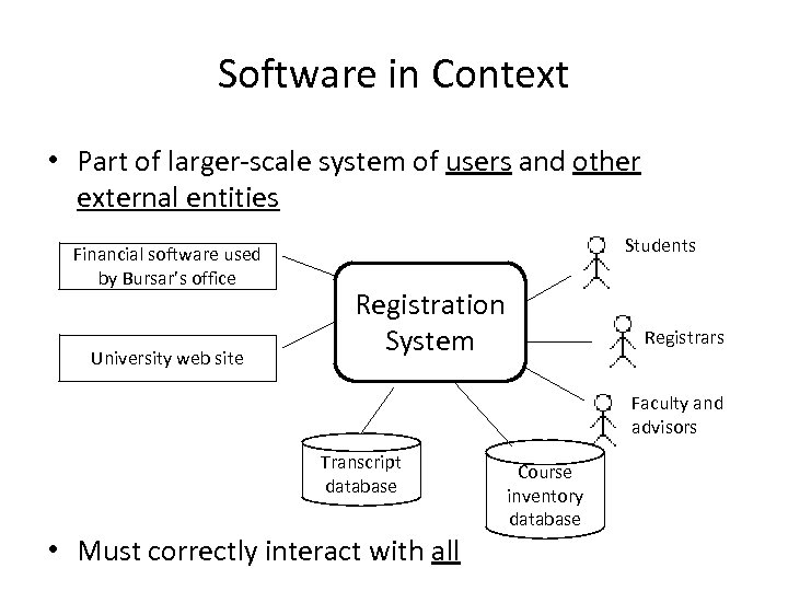 Software in Context • Part of larger-scale system of users and other external entities