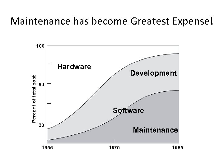Maintenance has become Greatest Expense! 100 Percent of total cost Hardware Development 60 Software