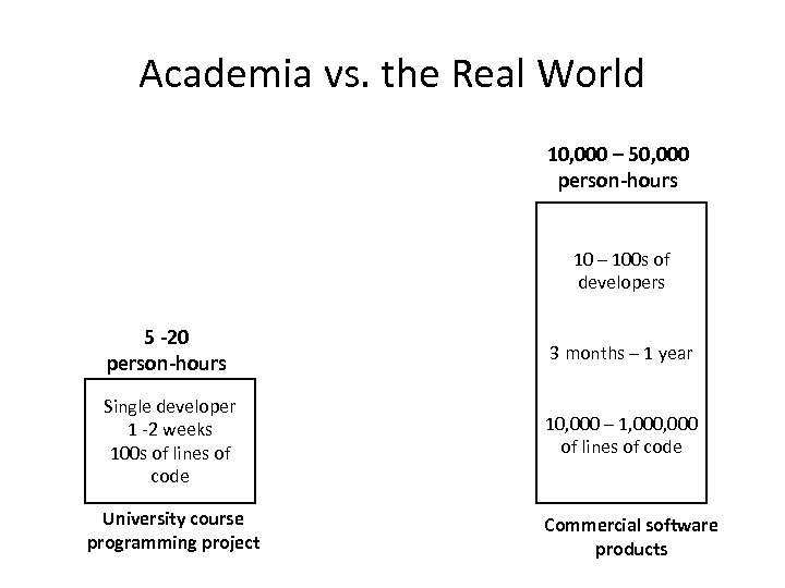 Academia vs. the Real World 10, 000 – 50, 000 person-hours 10 – 100