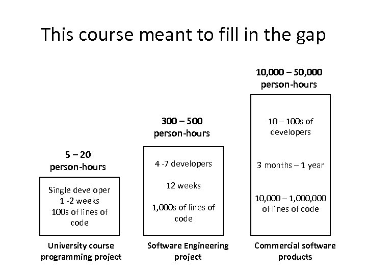 This course meant to fill in the gap 10, 000 – 50, 000 person-hours