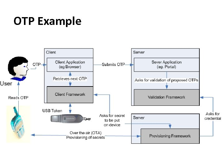 OTP Example