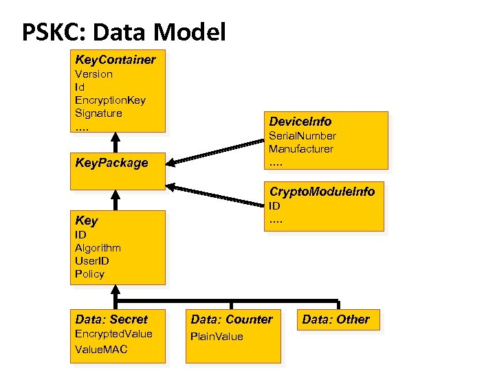 PSKC: Data Model Key. Container Version Id Encryption. Key Signature …. Device. Info Serial.