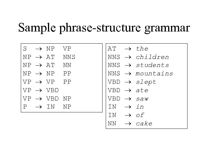 Sample phrase-structure grammar S NP NP NP VP VP VP P NP AT AT