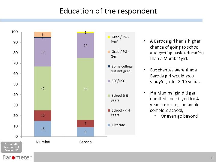 Education of the respondent • A Baroda girl had a higher chance of going