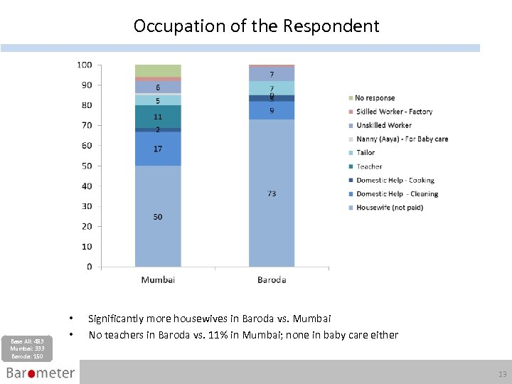 Occupation of the Respondent Base All: 483 Mumbai: 333 Baroda: 150 • • Significantly