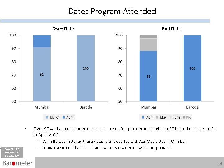 Dates Program Attended Start Date • Base All: 483 Mumbai: 333 Baroda: 150 End