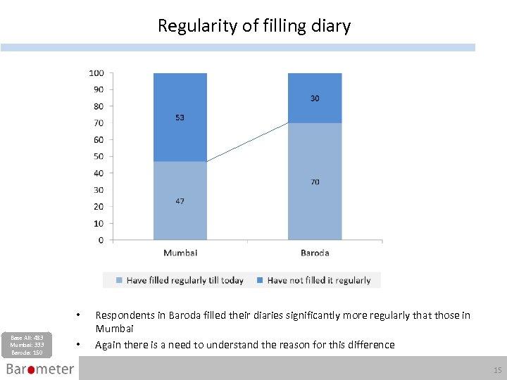 Regularity of filling diary • Base All: 483 Mumbai: 333 Baroda: 150 • Respondents