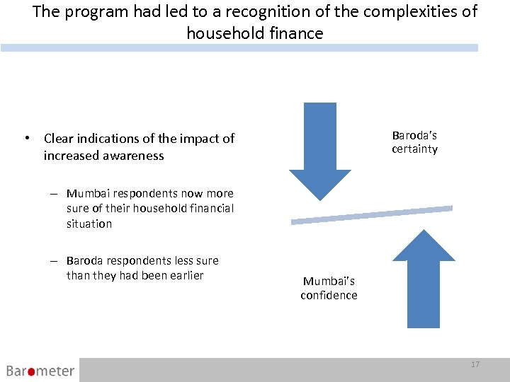 The program had led to a recognition of the complexities of household finance Baroda's