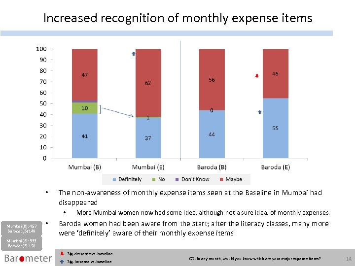 Increased recognition of monthly expense items • The non-awareness of monthly expense items seen