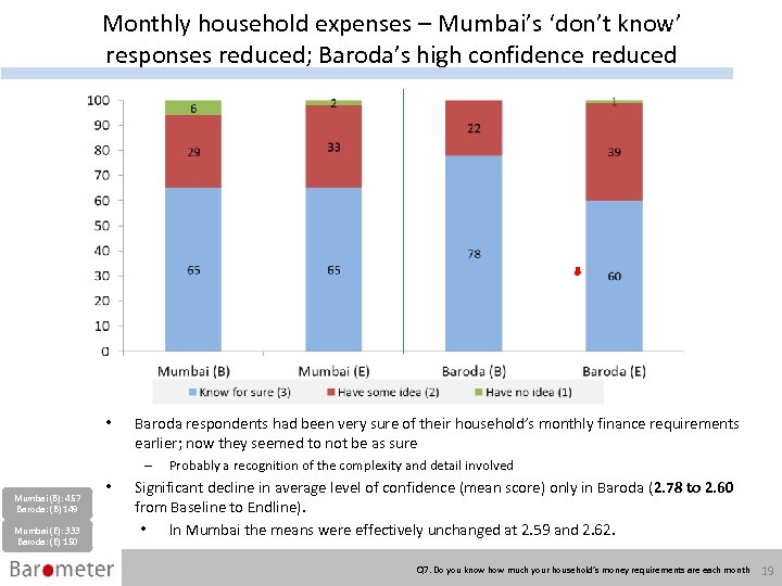 Monthly household expenses – Mumbai's 'don't know' responses reduced; Baroda's high confidence reduced •