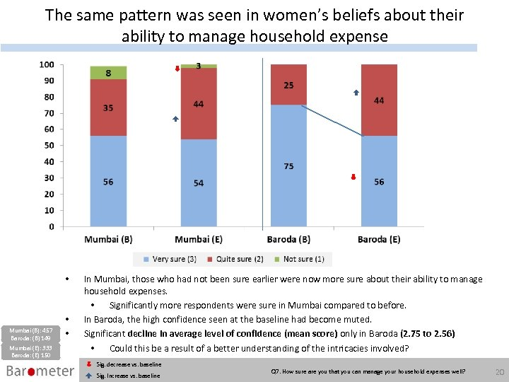 The same pattern was seen in women's beliefs about their ability to manage household