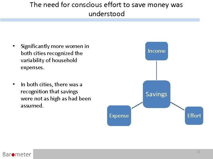 The need for conscious effort to save money was understood • Significantly more women